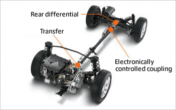 Electronically Controlled 4WD Mechanism