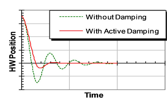 Active Damping curve