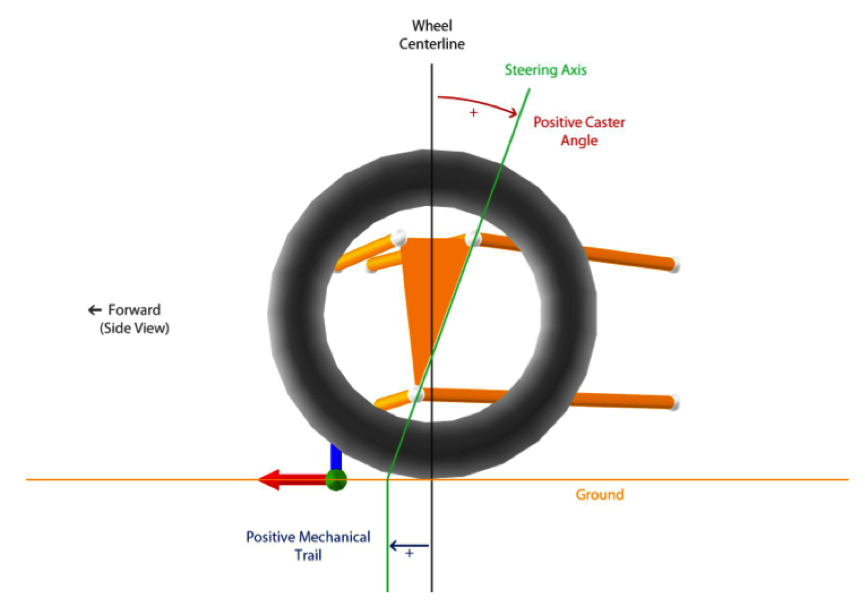 Suspension design: definitions and effects on vehicle behavior