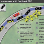 Critical Manoeuvre with and without ESP