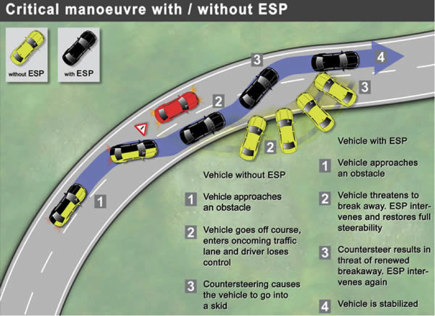 ESP: Electronic Stability Program