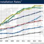 ESP Installation Rates