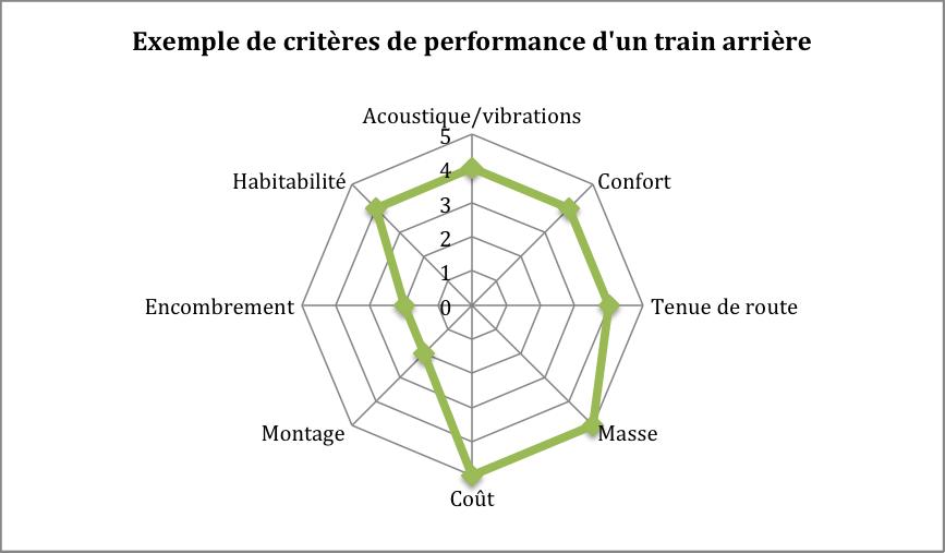 Critères de performance d'un essieu arrière
