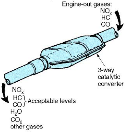 Oxidizing-reducing catalytic converter (Bagley)