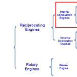 Classification of engine types