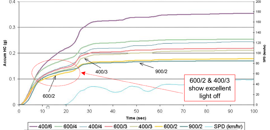 Example of accumulated HC curves vs. time
