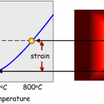 thermal strain representation