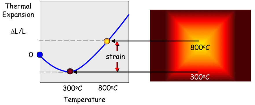 Representation of thermal strain phenomenon