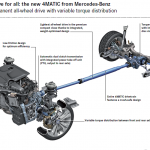 4MATIC system overview