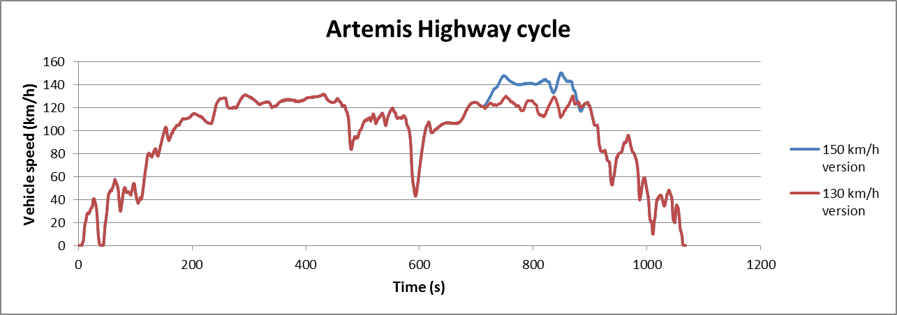 Artemis Motorway cycle