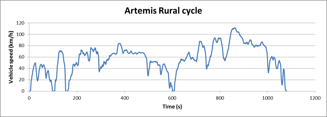 Artemis Rural cycle