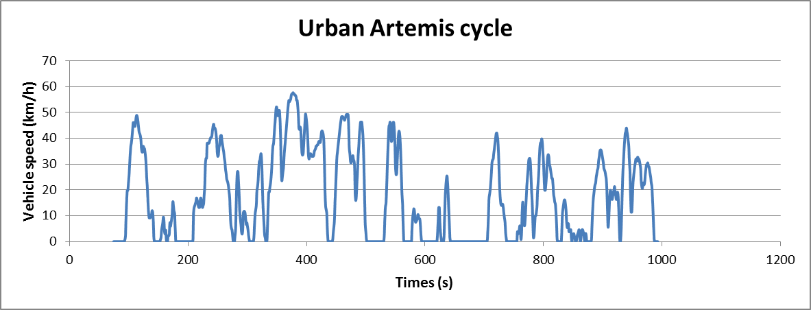 Artemis Urban cycle