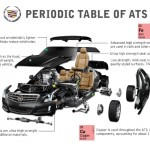 Cadillac ATS Periodic Table