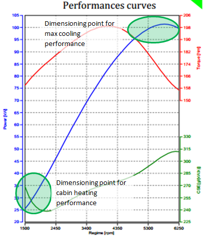 Dimensionning points for cooling systems
