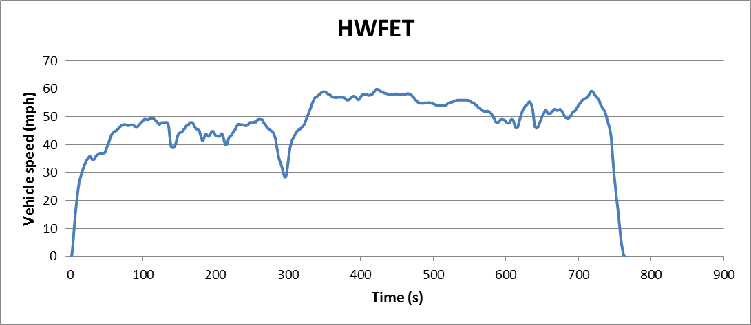 Highway Fuel Economy Test cycle