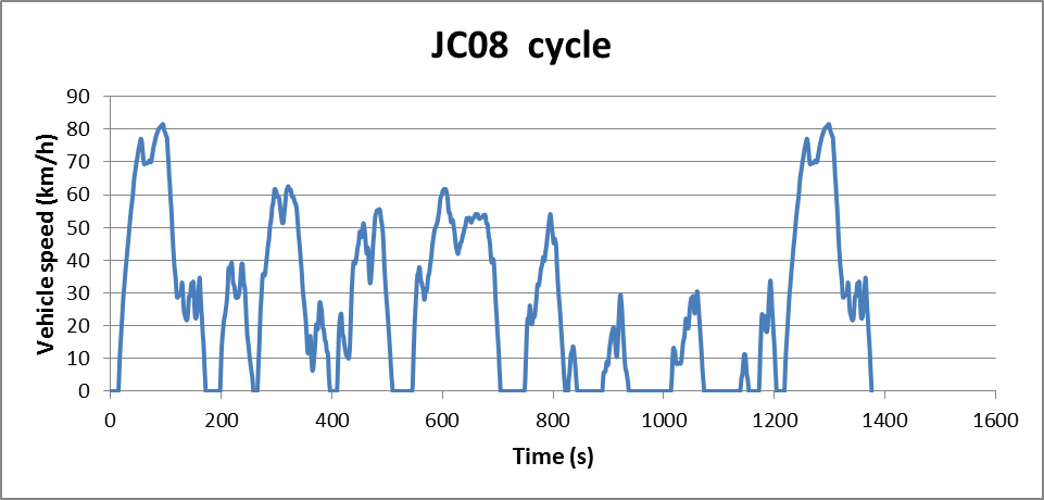 JC08 cycle