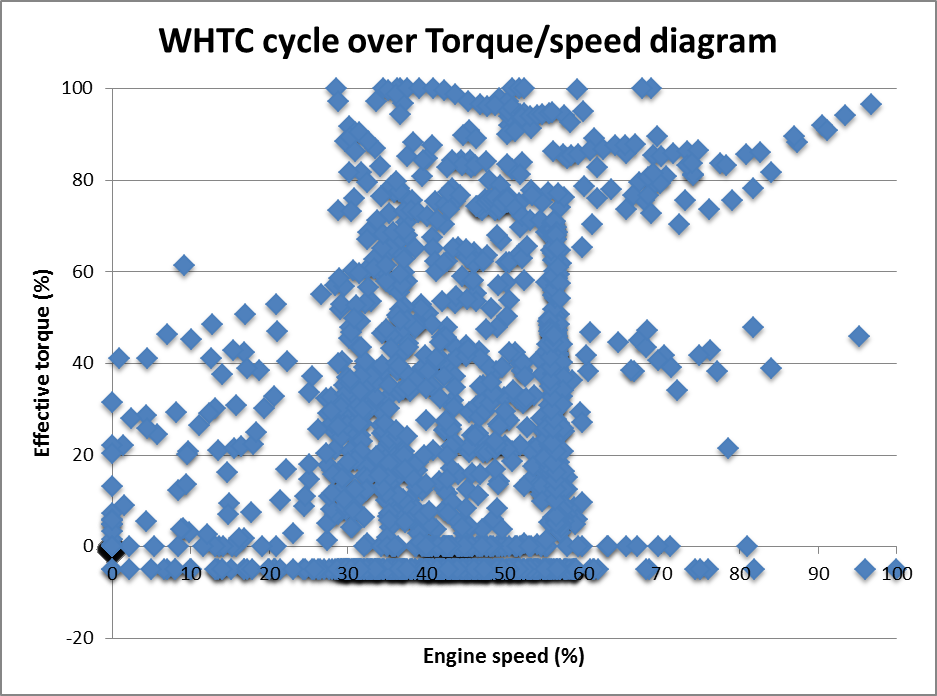 WHTC cycle