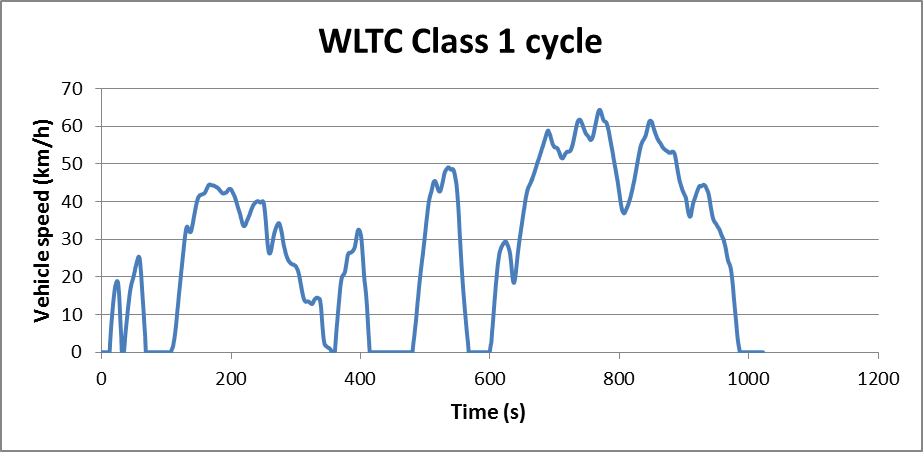Cycle WLTC classe 1