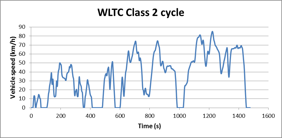 Cycle WLTC classe 2