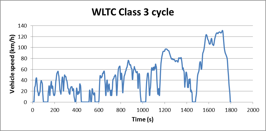 Cycle WLTC classe 3