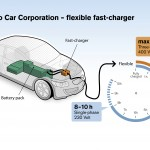 Fast electric vehicle battery charge
