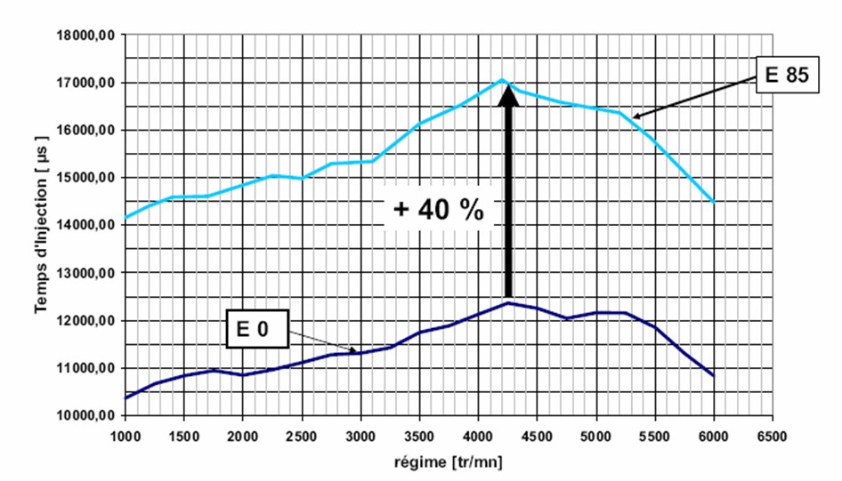 Injection duration comparison between ethanol and gasoline engine