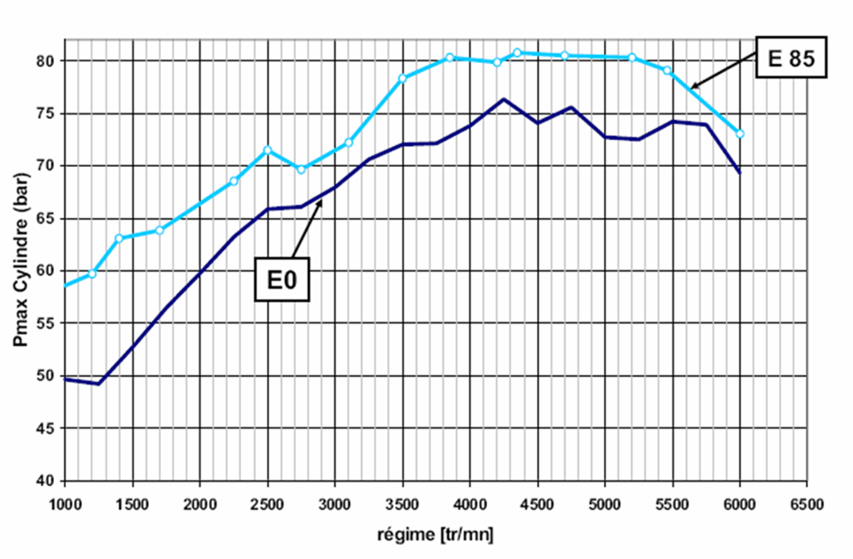 Maximum cylinder pressure versus engine speed