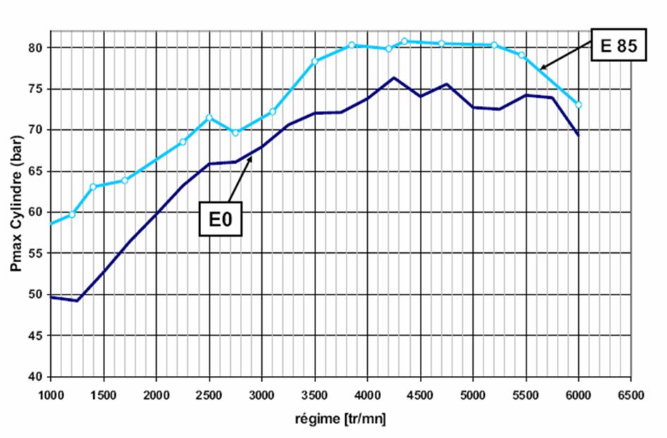 Maximum cylinder pressure versus engine speed