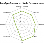Performance criteria of a rear suspension