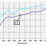 Spark advance comparison between gasoline and ethanol engine