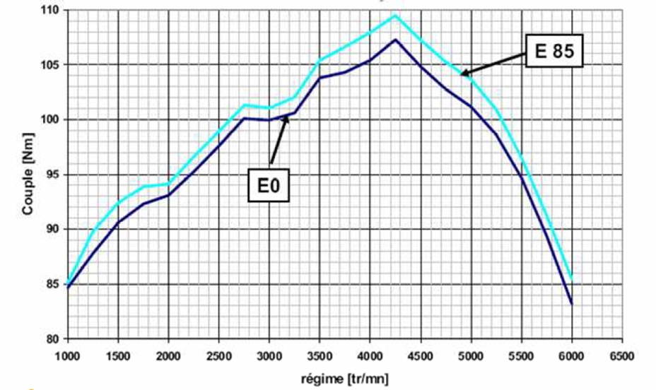 Torque versus engine speed for ethanol and gasoline engines