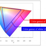 Color Gamut on u'v'