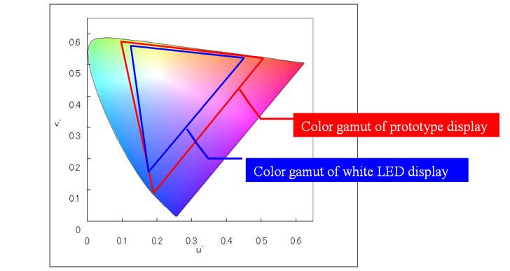 Color Gamut on u'v' (1976 UCS chromaticity diagram, International Commission on Illumination)