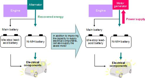 Schéma de principe du système de récupération d'énergie