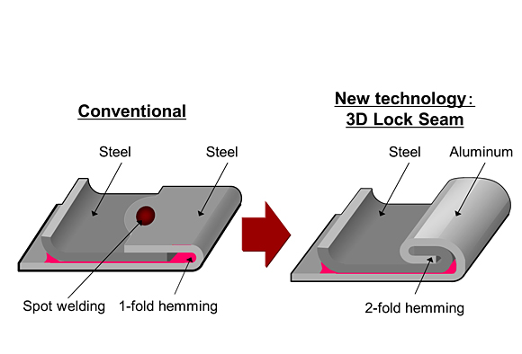 Honda 3D Lock Seam Technology