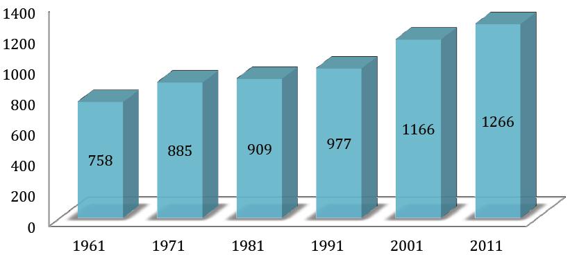 Evolution du poids (kg) des véhicules particuliers en France