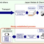 Honda's process for recycling nickel-metal hydride batteries