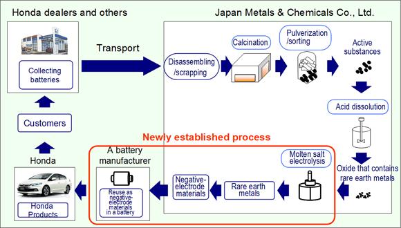 Processus de recyclage des métaux de terres rares de batteries Ni-MH proposé par Honda