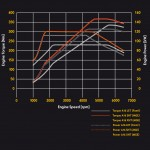 Opel 1.6 SIDI Turbo performance curves