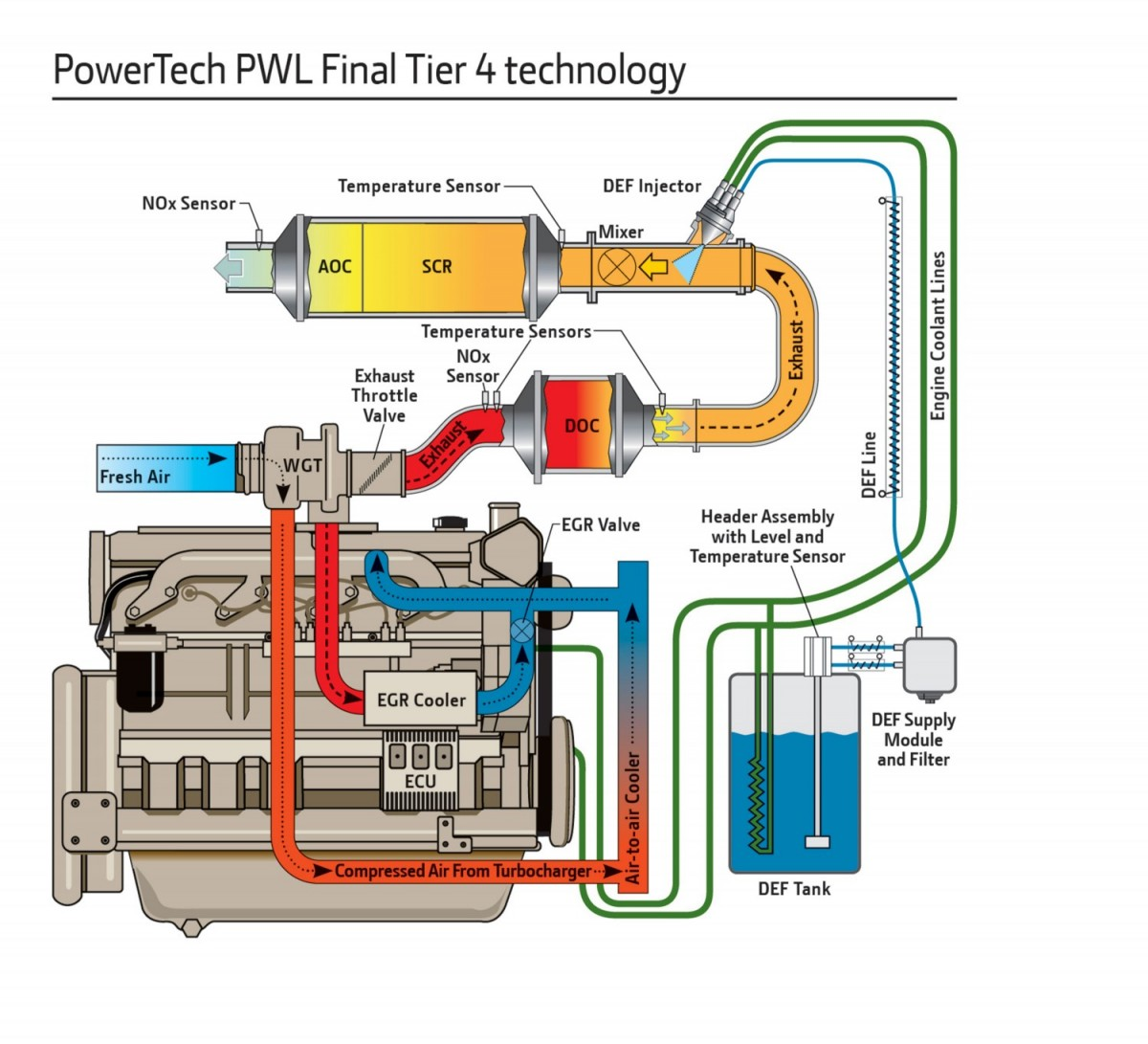 powertech PWL engineTier4f