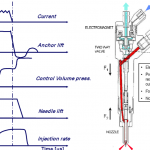 Diesel injection sequence