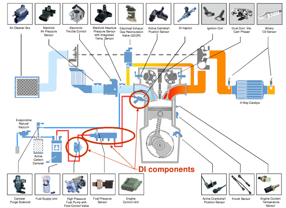 Gasoline direct injection control system (Continental)