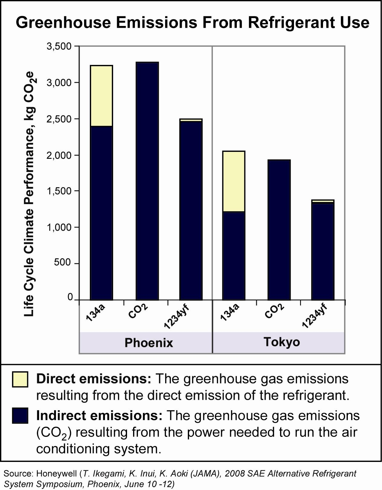 HFO1234yf greenhouse emissions from refrigerant use