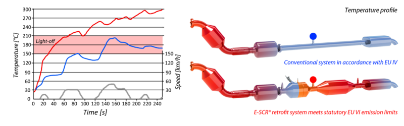 Temperature profile of E-SCR system