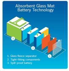 AGM battery technology