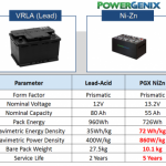 Ni-Zn Powergenix specification