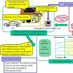 Energy Management System for electric vehicle by Denso and Nagoya University