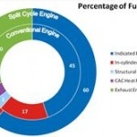 Comparison of percentage split of fuel energy