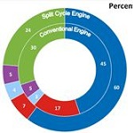 Percentage of fuel energy dissipated comparison