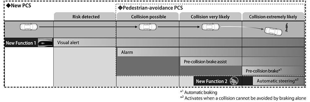 Overview of new PCS with pedestrian avoidance steer assist
